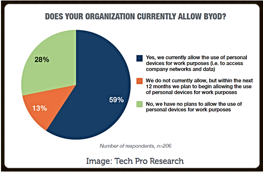BYODs in 2016 for SMBs