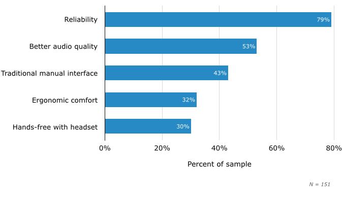 Chart 4 - Desk Phone Advantages