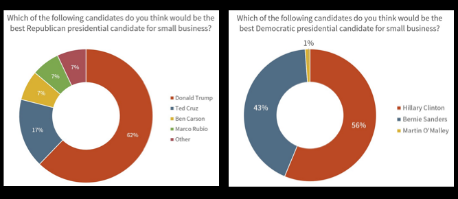 SMBs Express Their Needs During Political Season