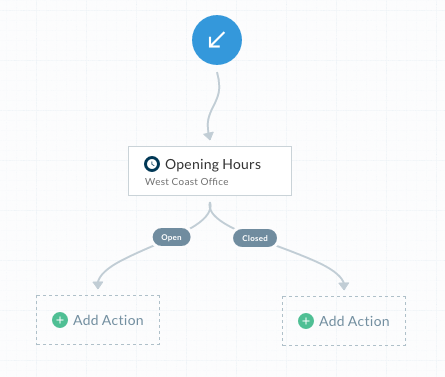 New call flow actions