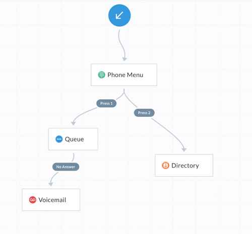 A Telzio Call Flow diagram with instructions for routing an incoming call first through a phone menu, then with option 1 routing to a call queue, and option 2 routing to a search-by-name directory.