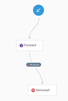 Forward calls and voicemail in Telzio Call Flow