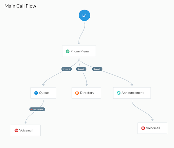 Telzio Call Flow UI displaying a phone menu, call queue, company directory, announcement, and voicemail.