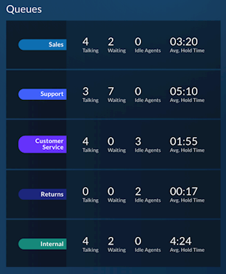 Queues in Live Reports, displaying the queue names, number of callers talking and waiting, number of idle agents, and the average hold time.