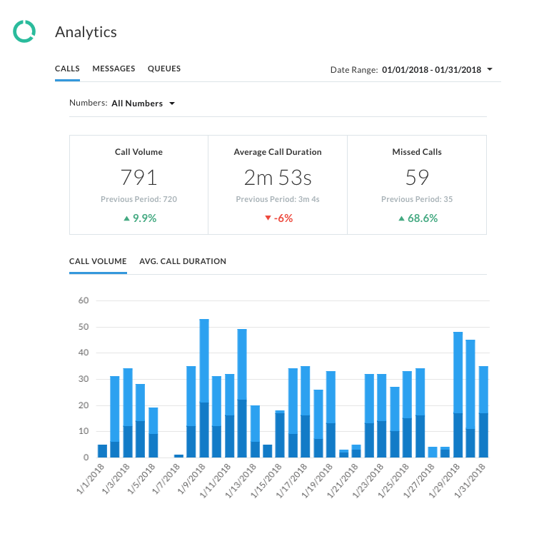 Dashboard Analytics including statistics and a bar graph of call volume.