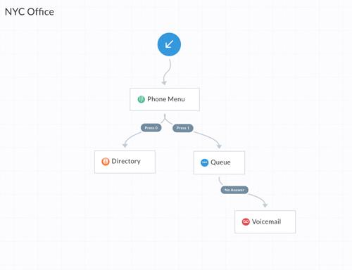 Call flow chart containing an arrow pointing towards a phone menu, followed by options to route calls to a company directory or to a queue.