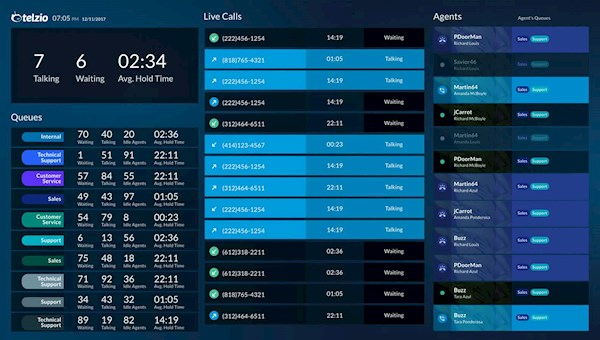 Live Reporting feature in Telzio displaying real time call activity.