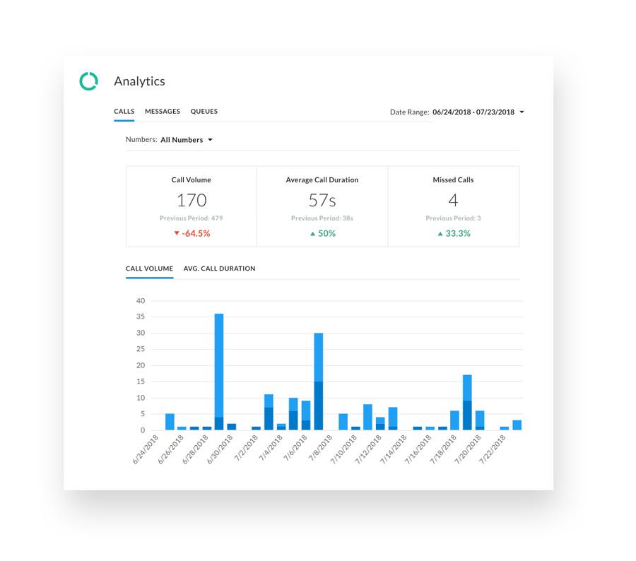 A screenshot of the analaytics on the Telzio dashboard.