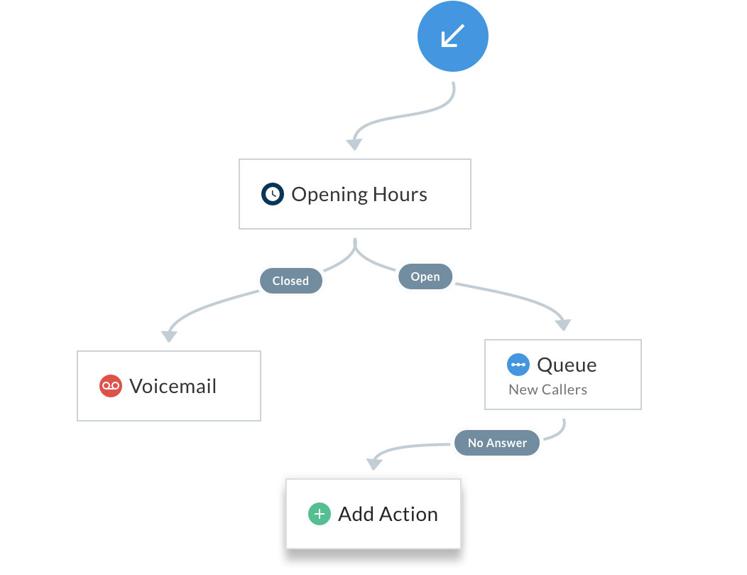 Example of a close-up look at how to use a business hours feature