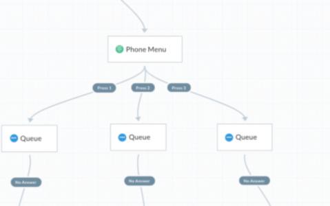How to Set Up a Phone Queue